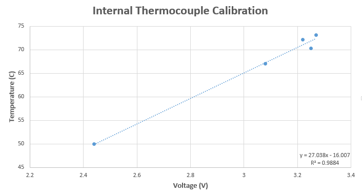 Thermocouple Calbration Curve