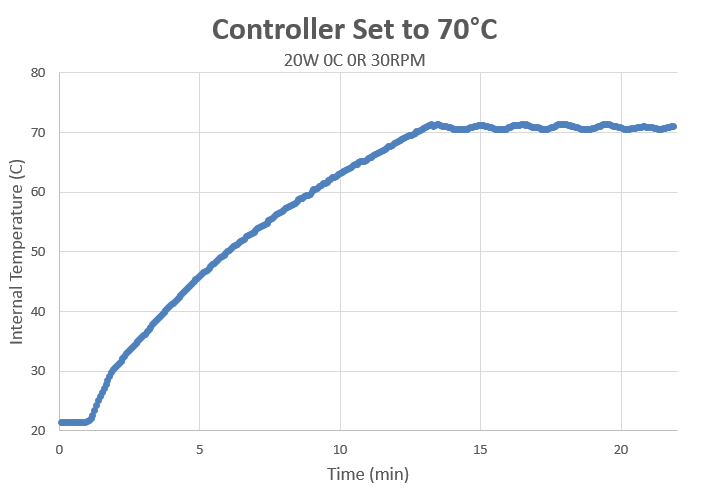 Temperature response
