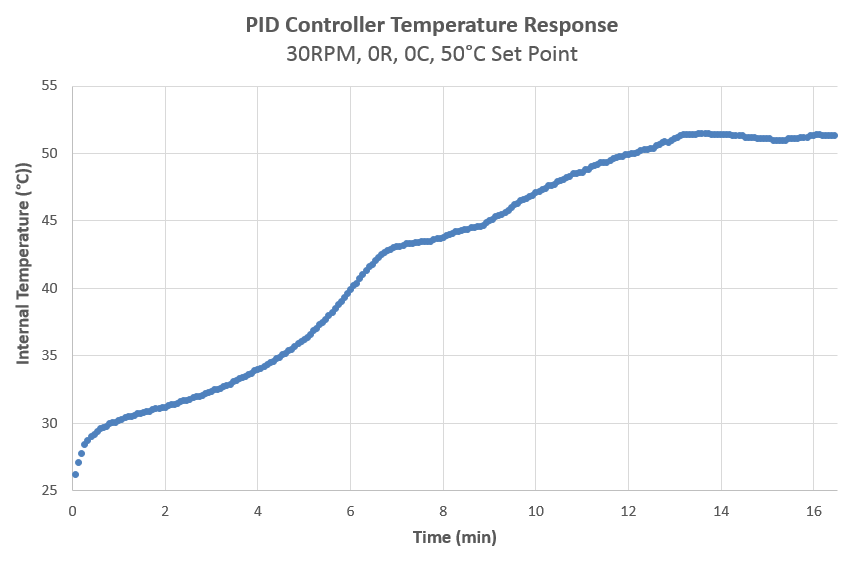 PID Controller Test