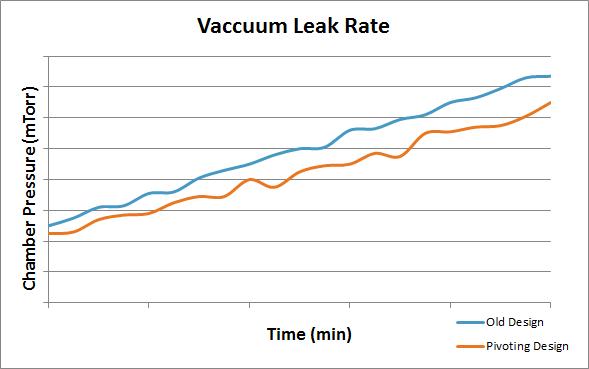 Improved Sealing (details redacted)