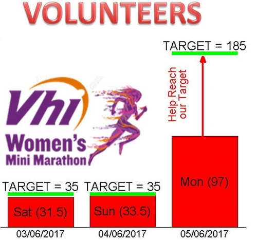 Current Number of Volunteers Signed Up