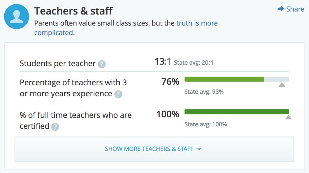 Emerson teachers data.png