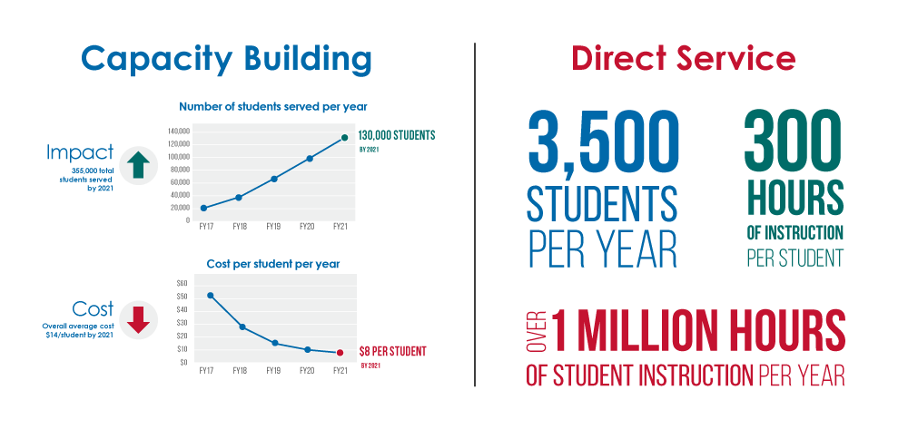 Citizen-Schools-Cisco-Infographic.png