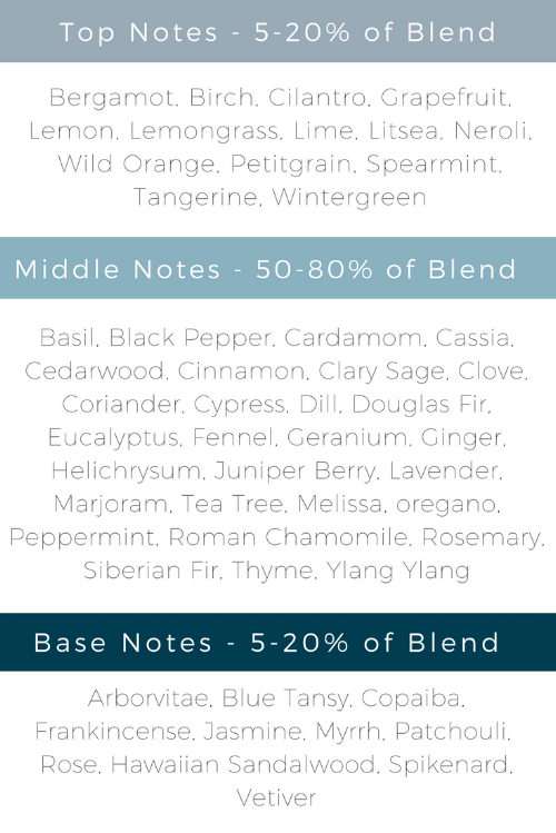 Top Notes 5-20% of Blend.png