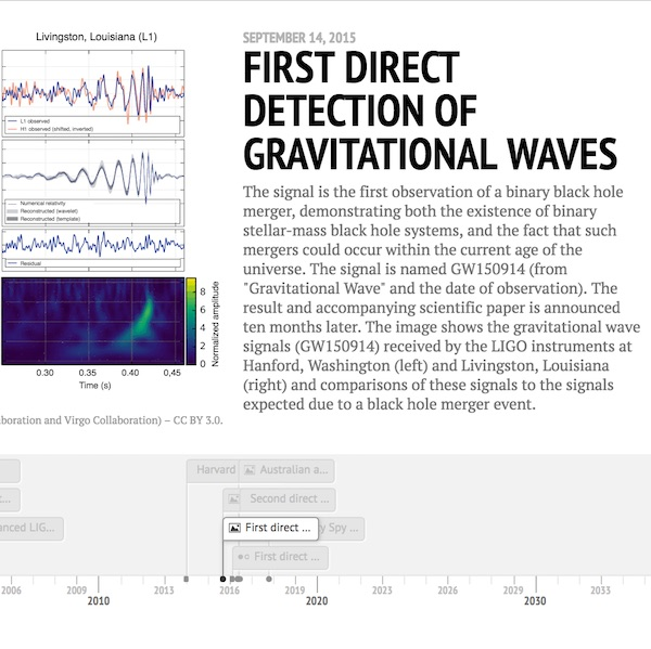 A Short History of Gravitational Waves - An interactive TimelineJS  visualisation created for OzGrav – the ARC CoE for Gravitational Wave Discovery