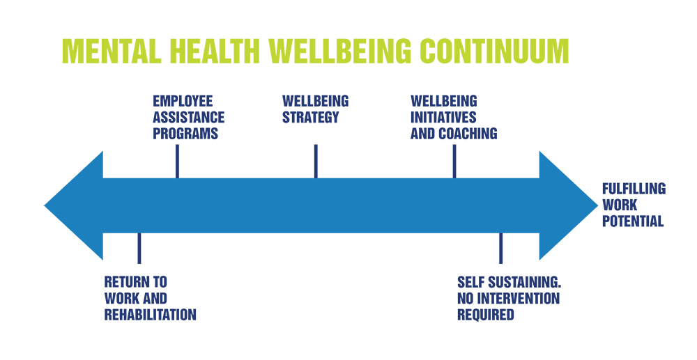 Bakjak Wellbeing Continuum d1 - photo version.jpg