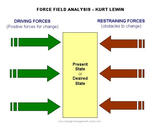 Force field analysis.jpg