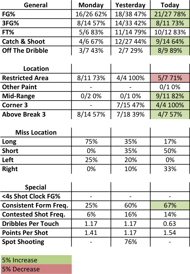 Allen Stats.png