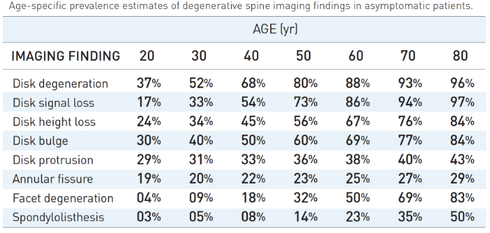 Table 1: Spine images of asymptomatic people. Adapted from Table 2 in Brinjikji et al. (2015)