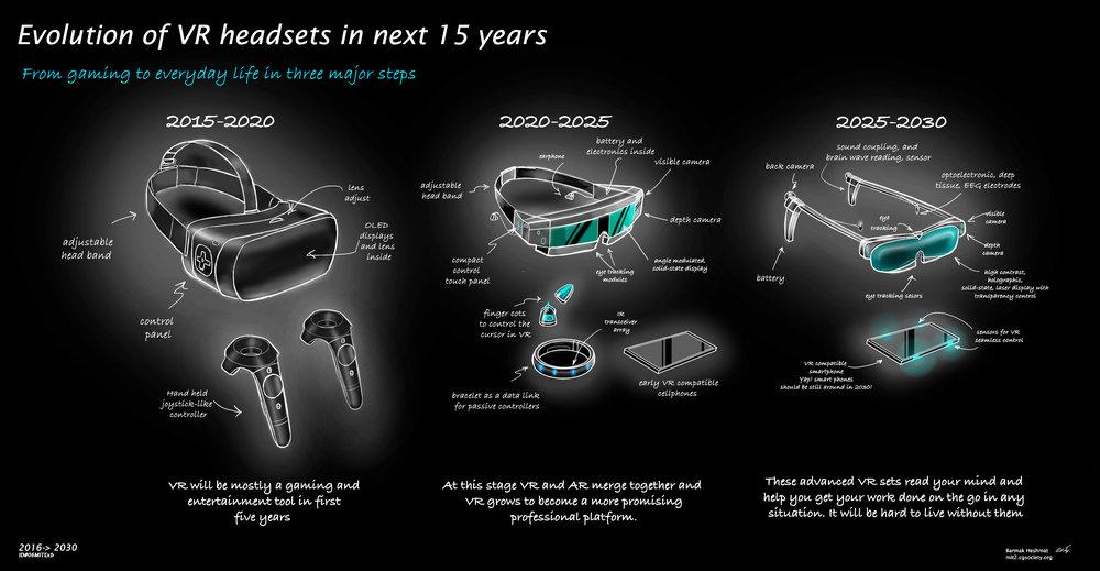 Eveloution of VR headsets -Barmak Heshmatf.jpg