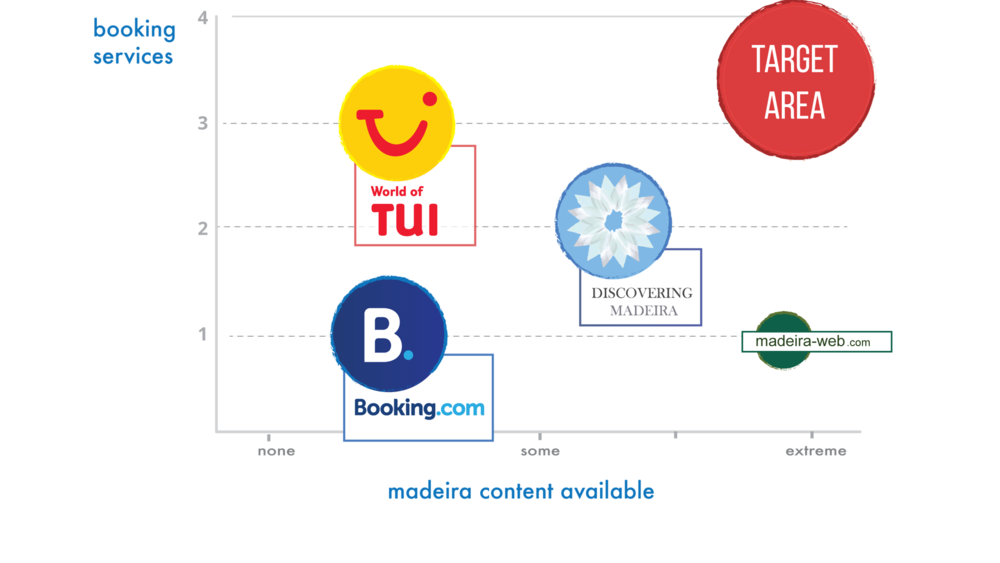 Comparing our client to other Madeiran and global tour operators helped reveal strategic areas for our client to excel in based on opportunities in booking services offered and Madeiran content.