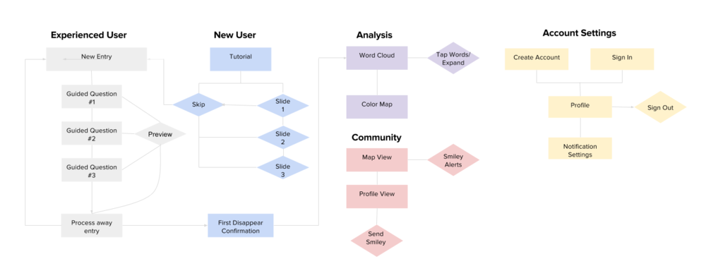 Iterating User Flow