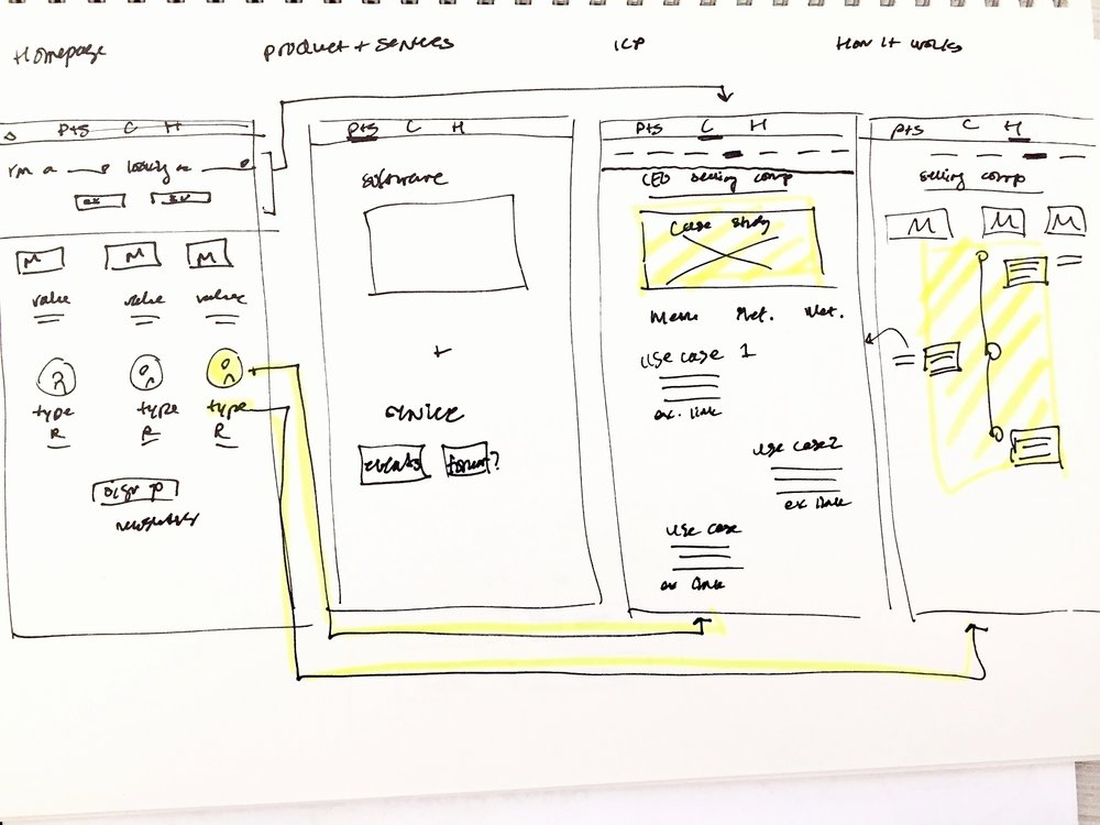 Early sketches of website wireframes