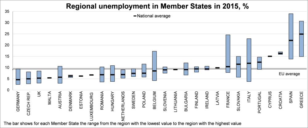 why is youth unemployment so high in spain