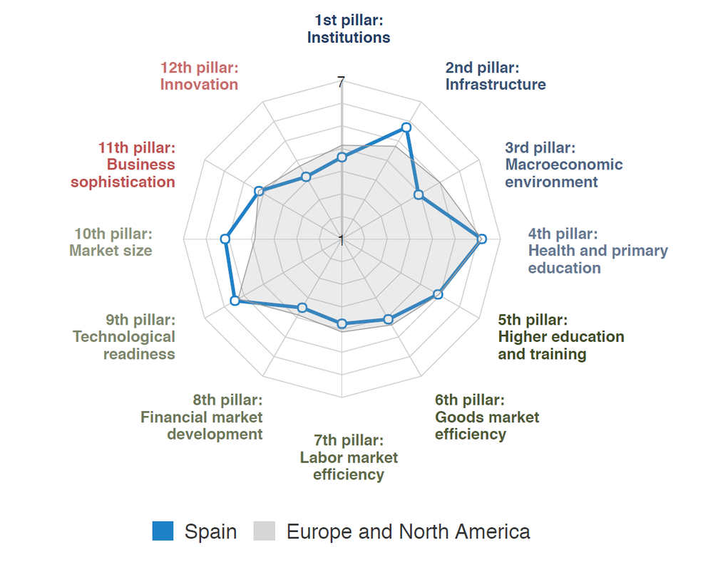 Source: Global Competitiveness Report 2017-18, World Economic Forum