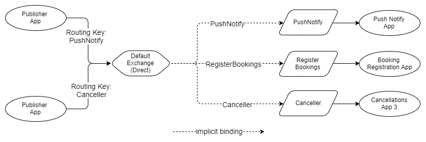 Fig 3. Default exchange has an implicit binding to each queue