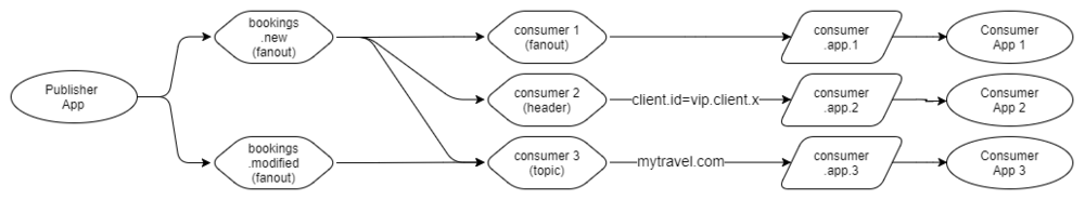 Fig 11. Public message exchanges, private consumer exchanges