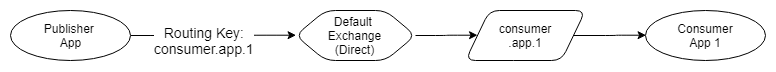 Fig 12. Point-to-point message via the Default exchange
