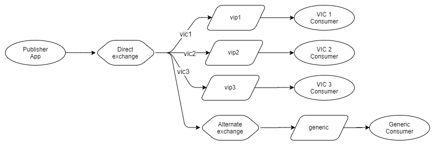 Fig 18. If/Else routing with alternate exchange