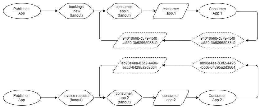 Fig 22. Routing to private consumer exchange instead of Default exchange