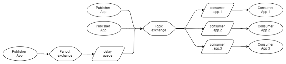 Fig 24. One publisher adds a delay with its own exchange and queue