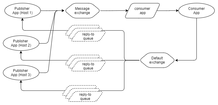 Fig 27. Ephemeral reply-to queue per message