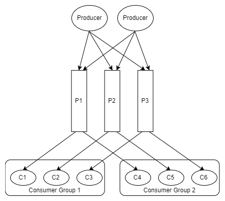 Fig 1. Multiple produces send messages to a partitioned log, consumed by multiple consumer groups