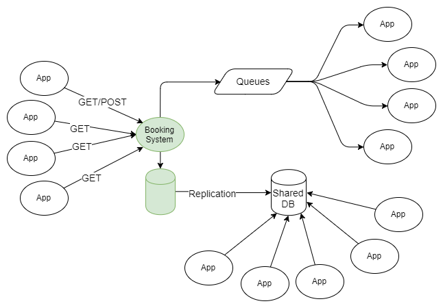 Fig 2. Multiple types of data integration