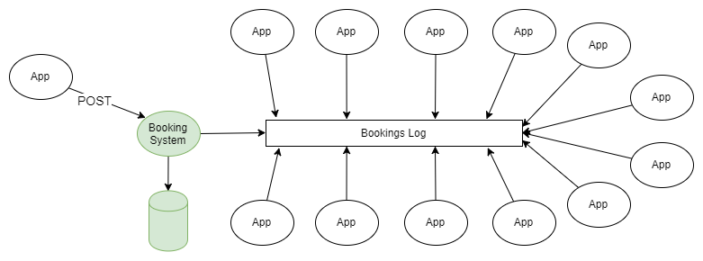 Fig 3. Kafka centric data integration as an event sourcing platform