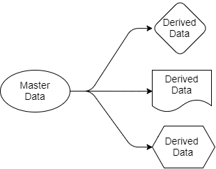 Fig 4. Master and derived data