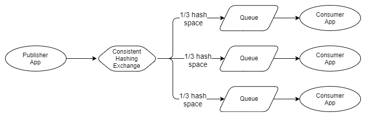 Fig 4. Messages are distributed by partitioned hash space