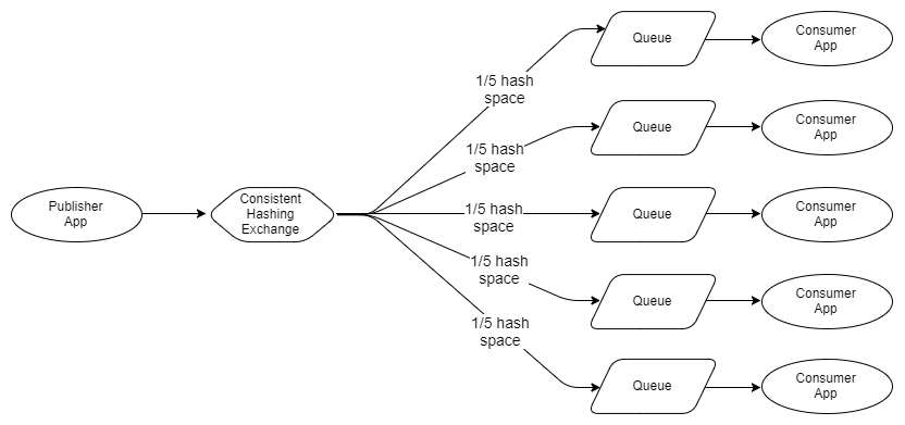 Fig 14. Messages distributed by hashing function, each queue consumed by one consumer