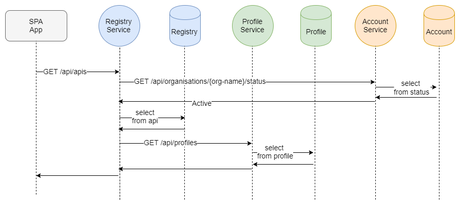 Fig 6. API Centric Sequence