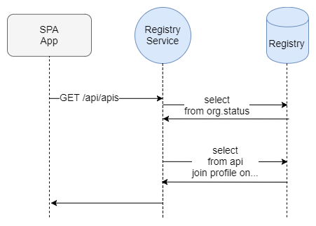 Fig 10. Sequence of steps to respond to a request in the self-contained Registry service.