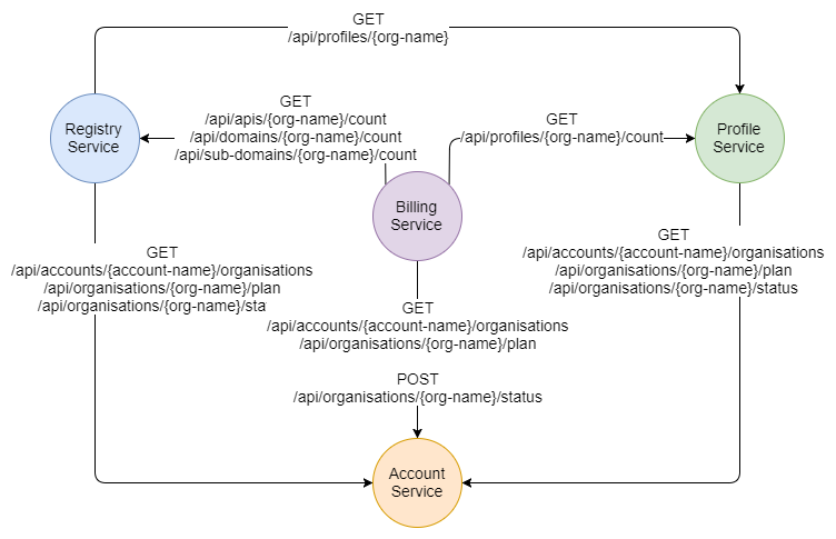 Fig 5. API Centric Services Architecture