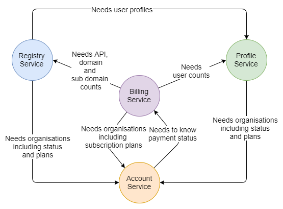 Fig 2. Communication needs between services
