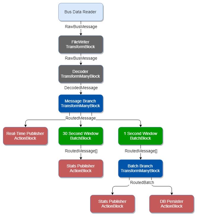 Processing Pipelines Series - TPL Dataflow - Alternate Scenario