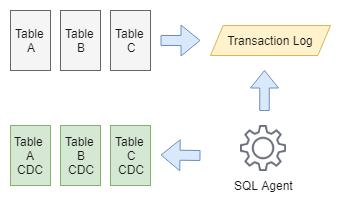Fig 1. CDC process