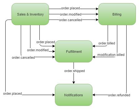 Event-Driven Architectures - Queue vs Log - A Case Study — Jack