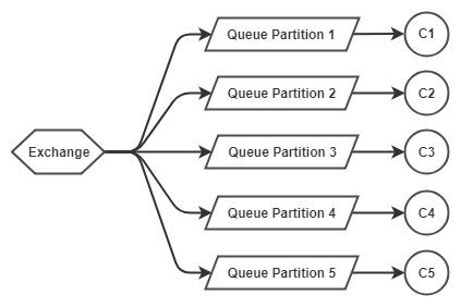Fig 1. Messages partitioned across five queues, with one consumer per queue.