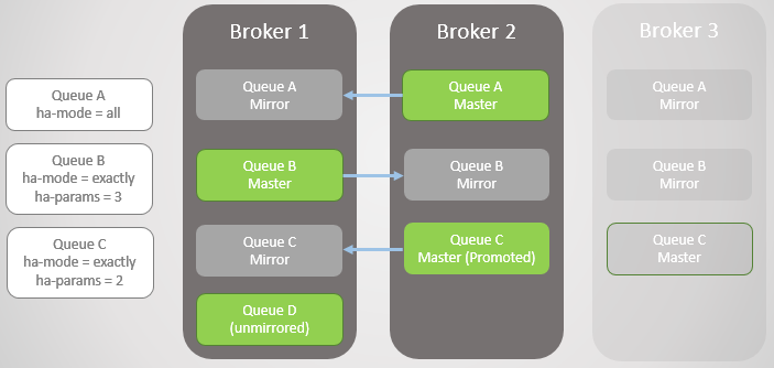Fig 4. Broker 3 dies which causes a fail-over for Queue C.