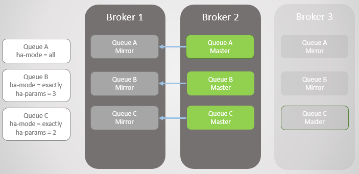 Fig 5. Broker 1 comes back online.