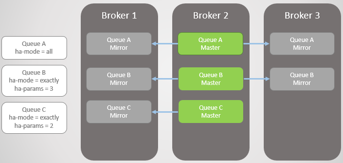Fig 6. Broker 3 comes back online. All masters on one node!