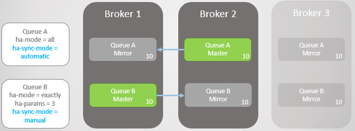 Fig 8. Broker 3 is lost.