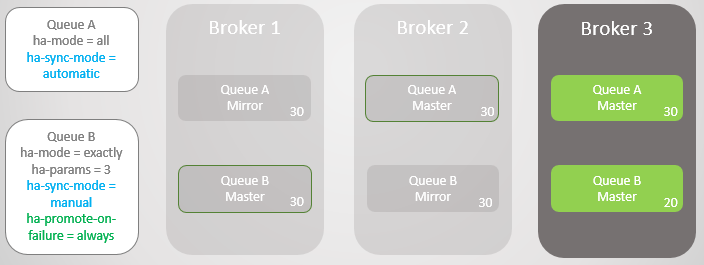 Fig 11. Queue A fails-over to Broker 3 without message loss. Queue B fails-over to Broker 3 losing 10 messages.