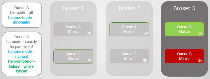 Fig 12. Queue B remains unavailable after the loss of Broker 1.