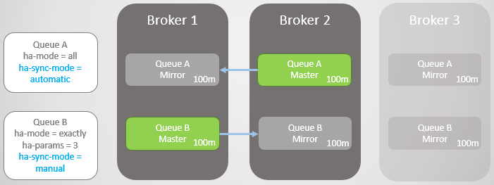 Fig 13. Broker 3 dies, leaving a master and one mirror per queue.