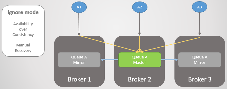 Fig 16. Three publishers are connected to three brokers. Internally the cluster routes all requests to the master queue on Broker 2.