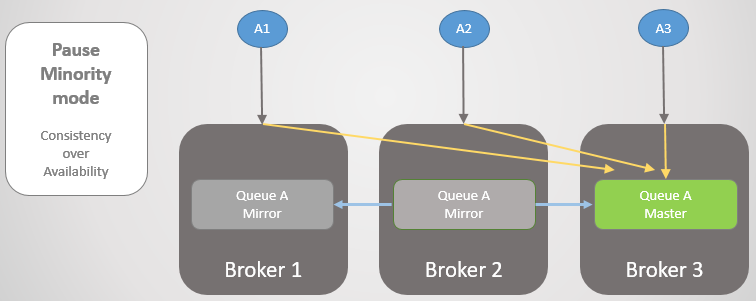 Fig 22. Master on Broker 3