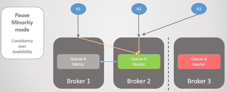 Fig 23. Fail-over to Broker 2 while Broker 3 is unavailable.